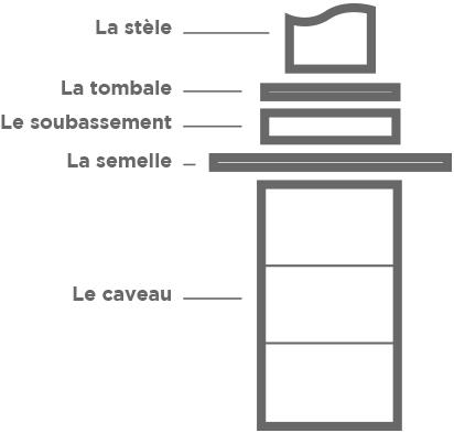 schema-composition-monument-funeraire - concept marbre